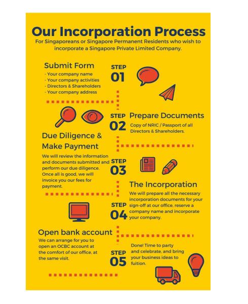 Singapore Company Incorporation Process